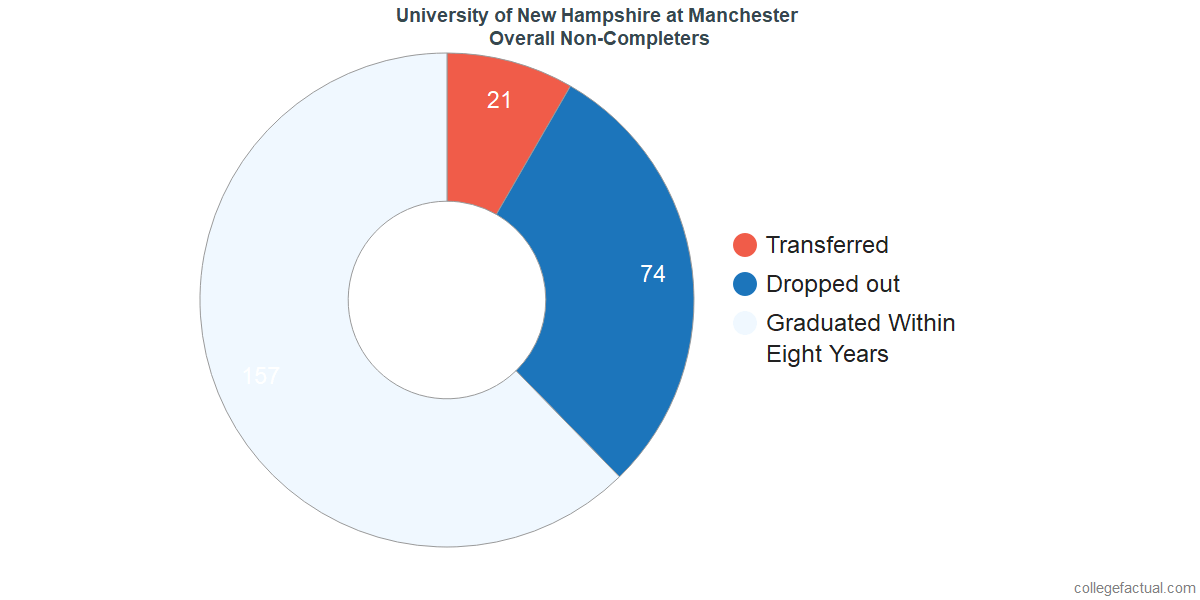 dropouts & other students who failed to graduate from University of New Hampshire at Manchester