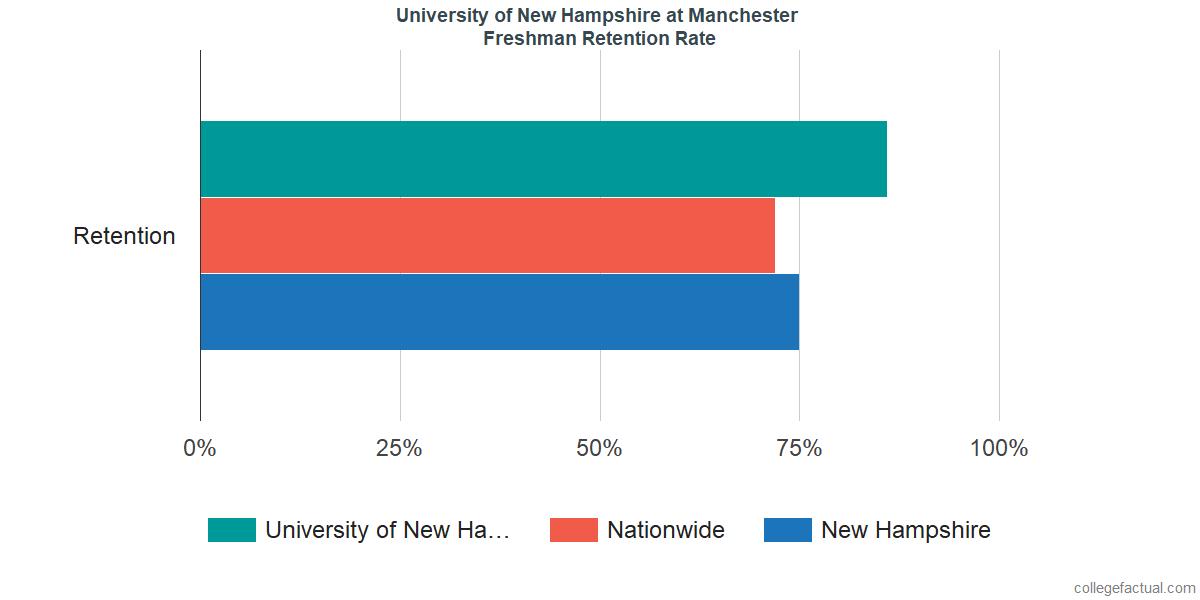 University of New Hampshire at ManchesterFreshman Retention Rate