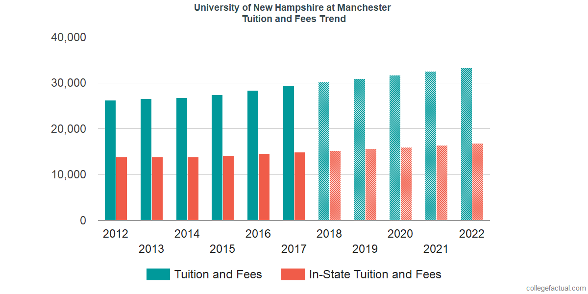 Tuition and Fees Trends at University of New Hampshire at Manchester