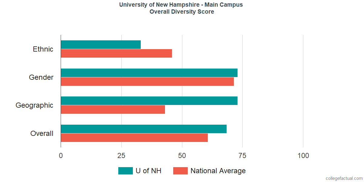Overall Diversity at University of New Hampshire - Main Campus
