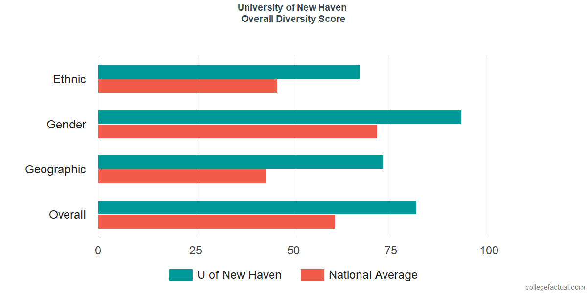 Overall Diversity at University of New Haven