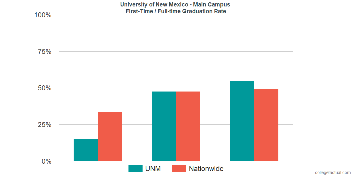 Graduation rates for first-time / full-time students at University of New Mexico - Main Campus