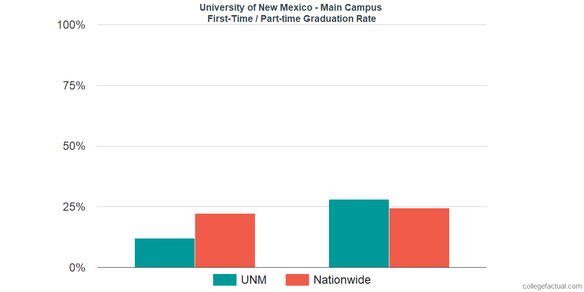 Graduation rates for first-time / part-time students at University of New Mexico - Main Campus