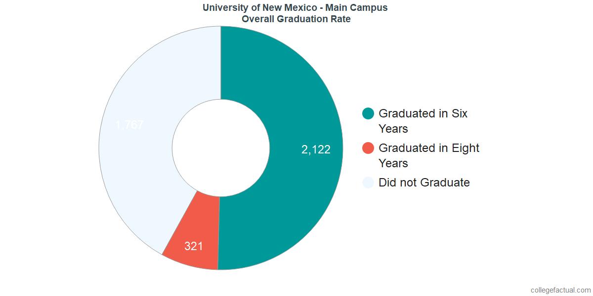 UNMUndergraduate Graduation Rate