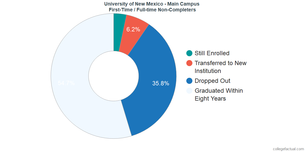 Non-completion rates for first-time / full-time students at University of New Mexico - Main Campus