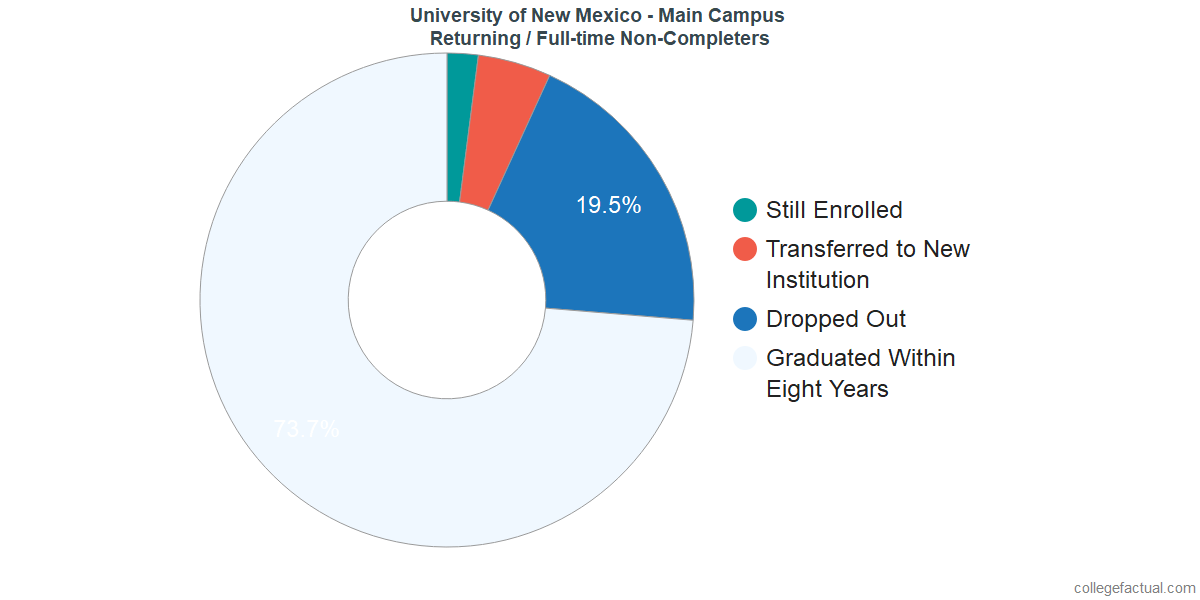 Non-completion rates for returning / full-time students at University of New Mexico - Main Campus