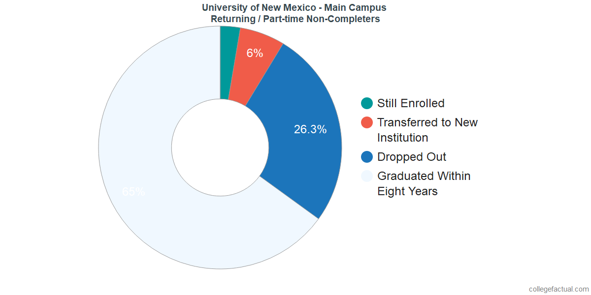 Non-completion rates for returning / part-time students at University of New Mexico - Main Campus