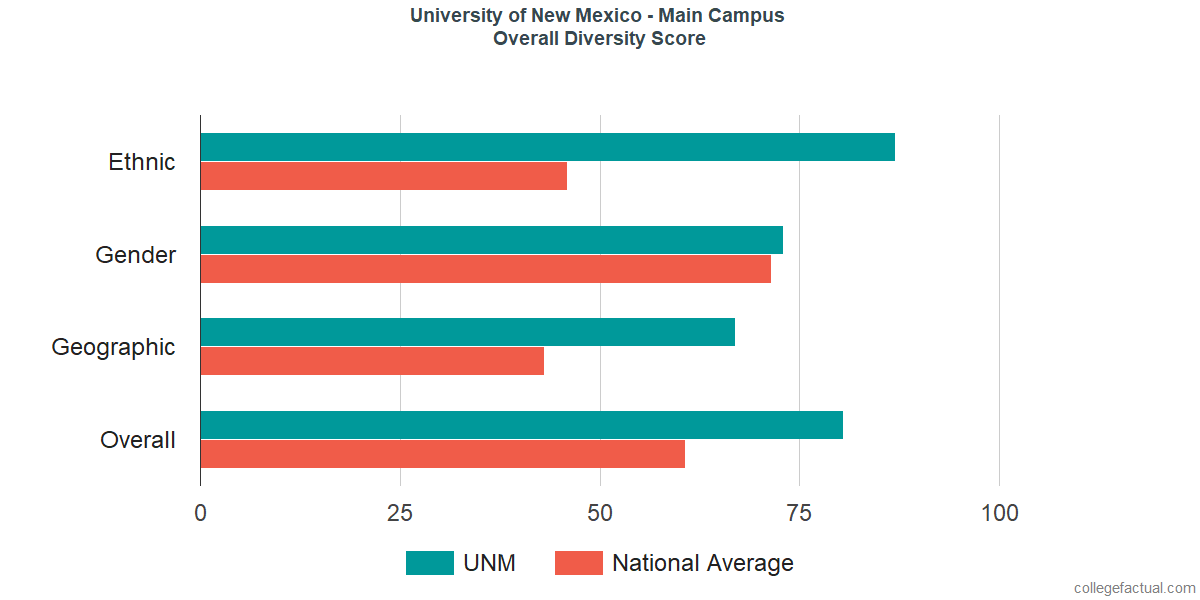 Overall Diversity at University of New Mexico - Main Campus