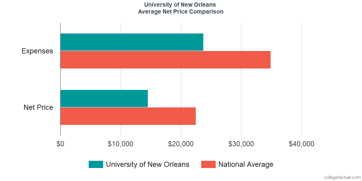Net Price Comparisons at University of New Orleans