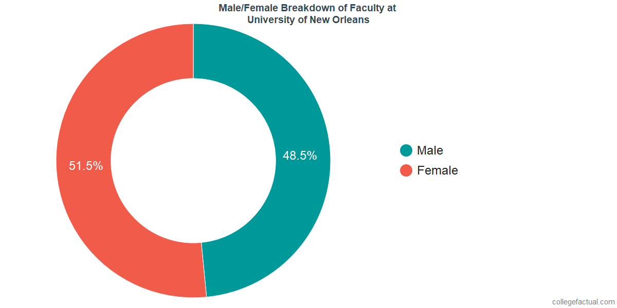 Male/Female Diversity of Faculty at University of New Orleans