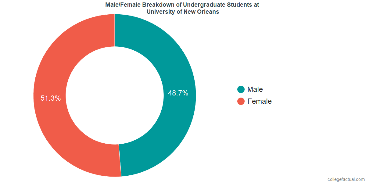 Male/Female Diversity of Undergraduates at University of New Orleans