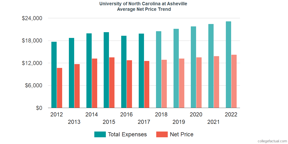 Average Net Price at University of North Carolina at Asheville