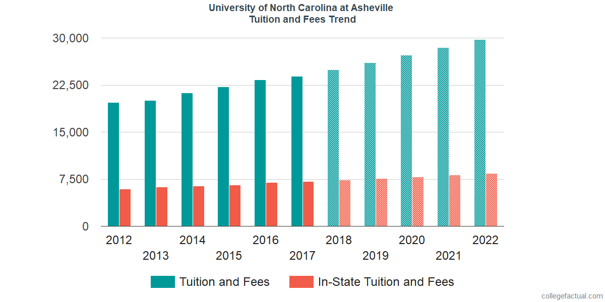 Tuition and Fees Trends at University of North Carolina at Asheville