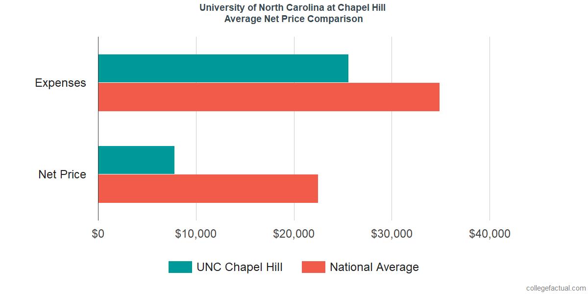 Net Price Comparisons at University of North Carolina at Chapel Hill