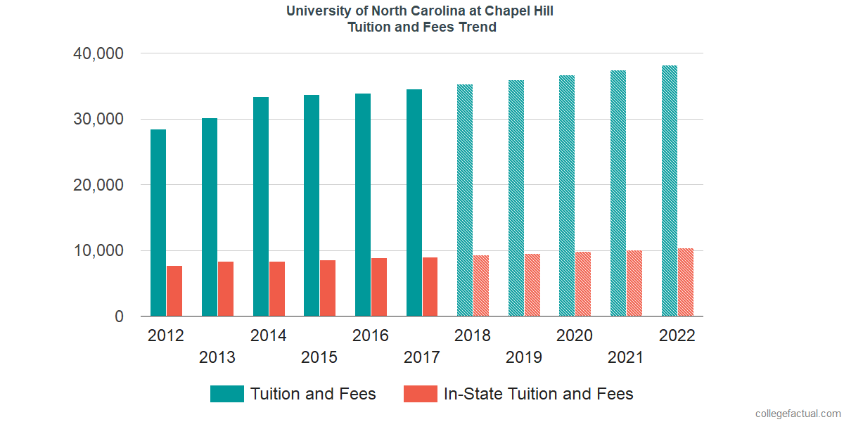 Tuition and Fees Trends at University of North Carolina at Chapel Hill