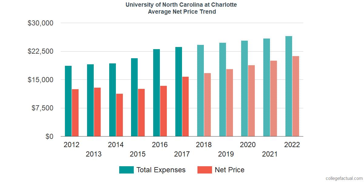 Average Net Price at University of North Carolina at Charlotte