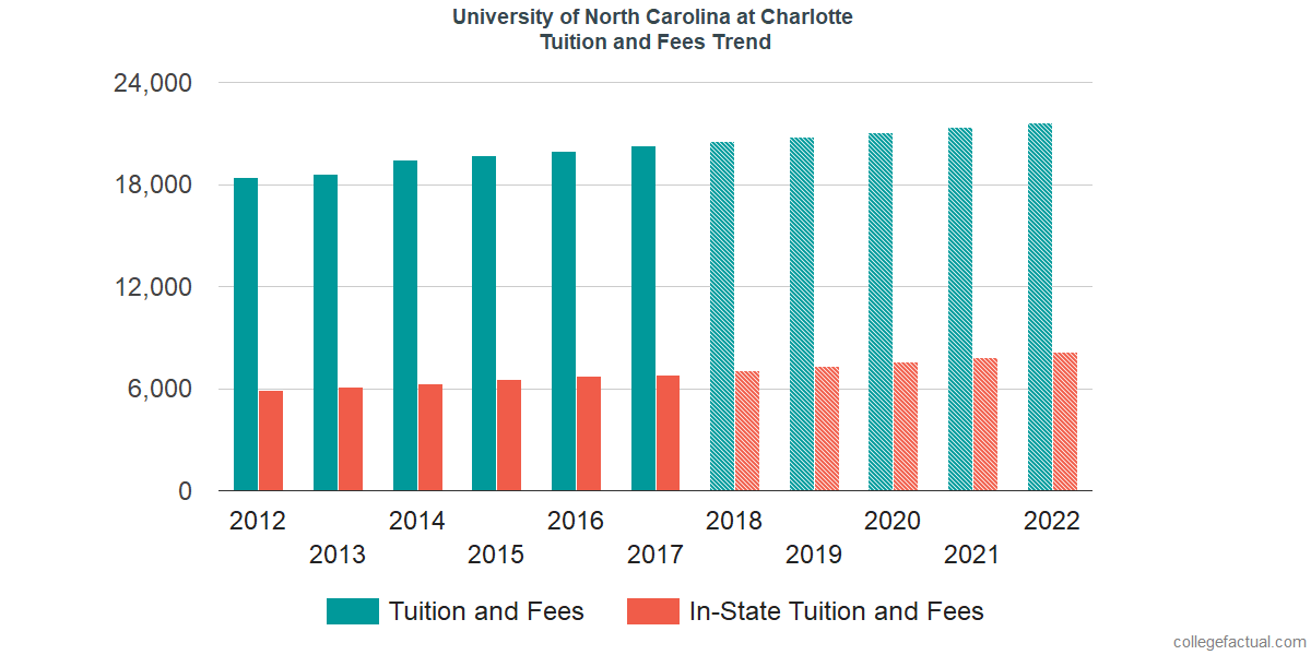 Tuition and Fees Trends at University of North Carolina at Charlotte