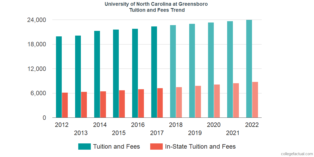 Tuition and Fees Trends at University of North Carolina at Greensboro