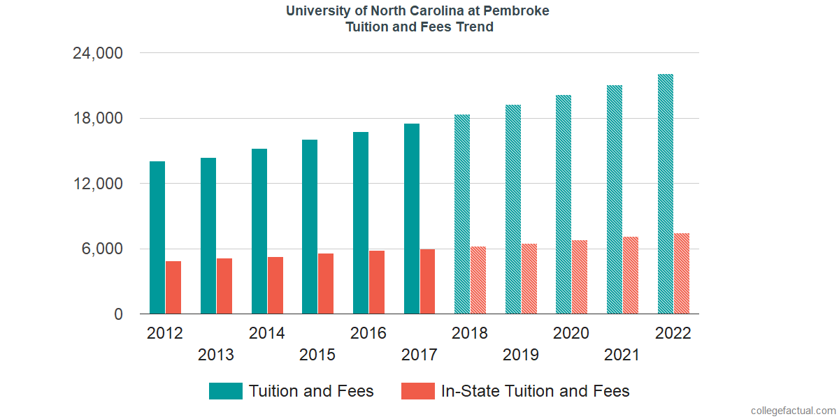 Tuition and Fees Trends at University of North Carolina at Pembroke