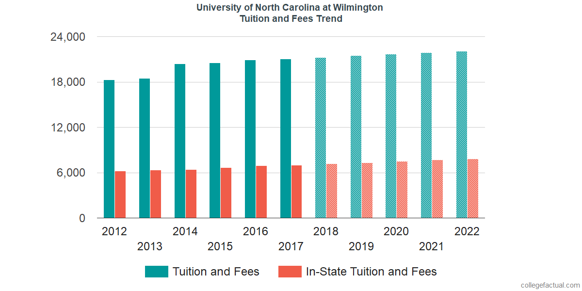 Tuition and Fees Trends at University of North Carolina at Wilmington