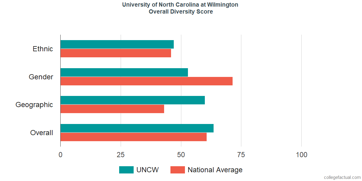 Overall Diversity at University of North Carolina at Wilmington
