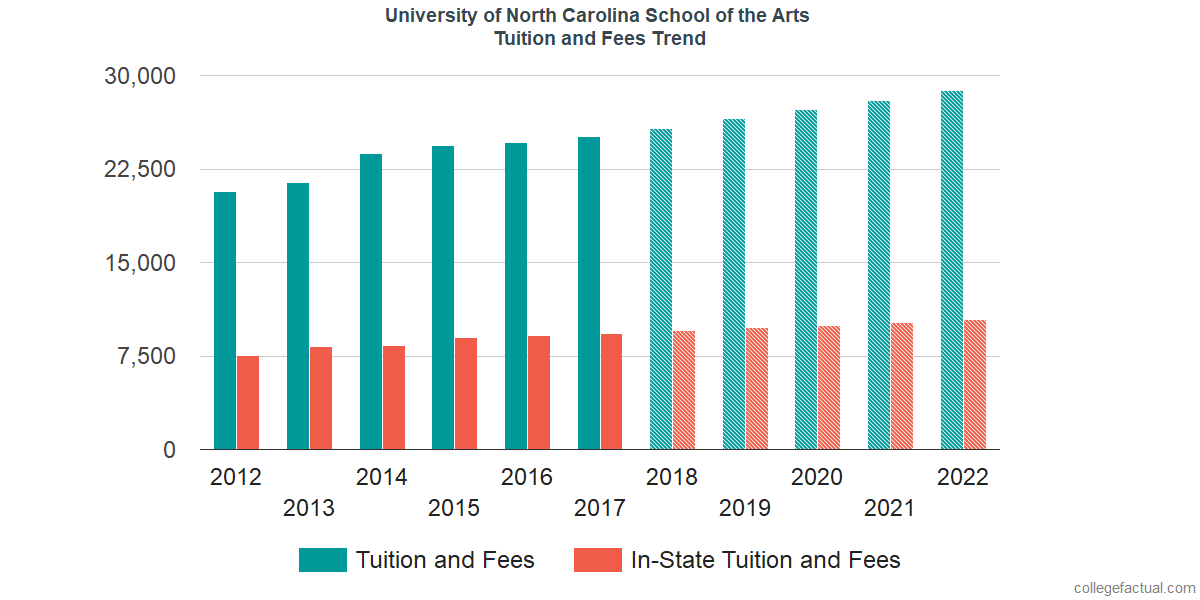 Tuition and Fees Trends at University of North Carolina School of the Arts
