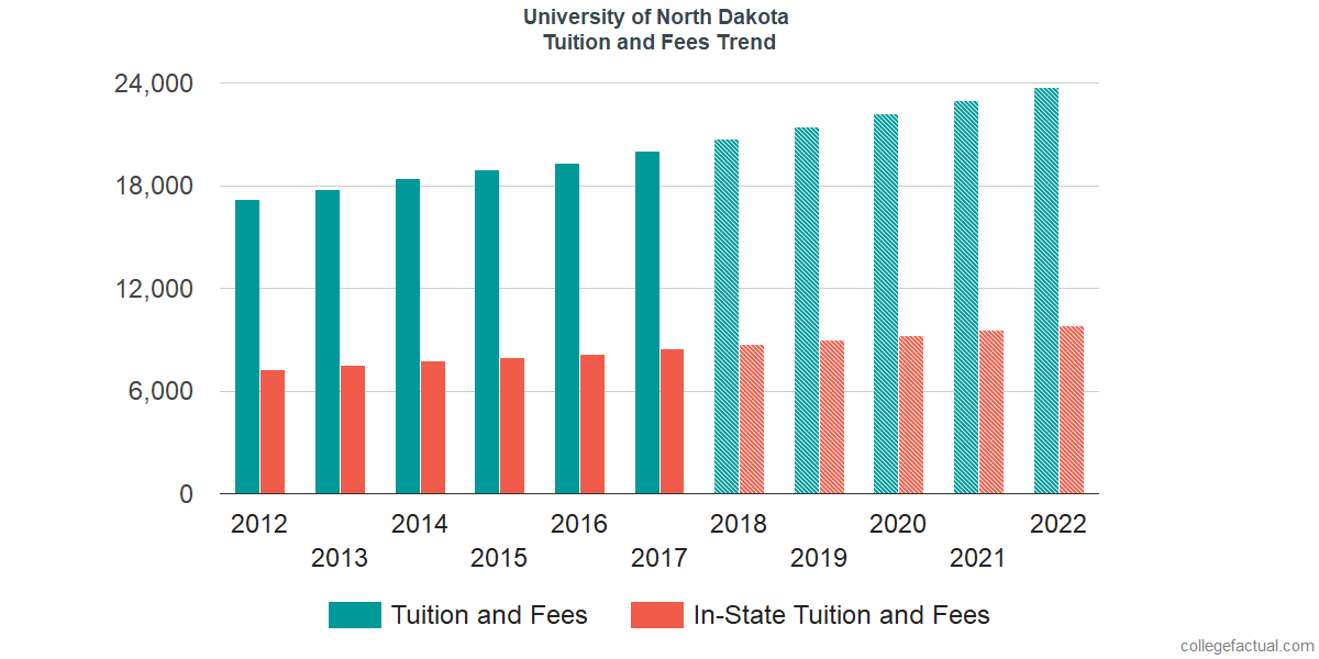 Tuition and Fees Trends at University of North Dakota