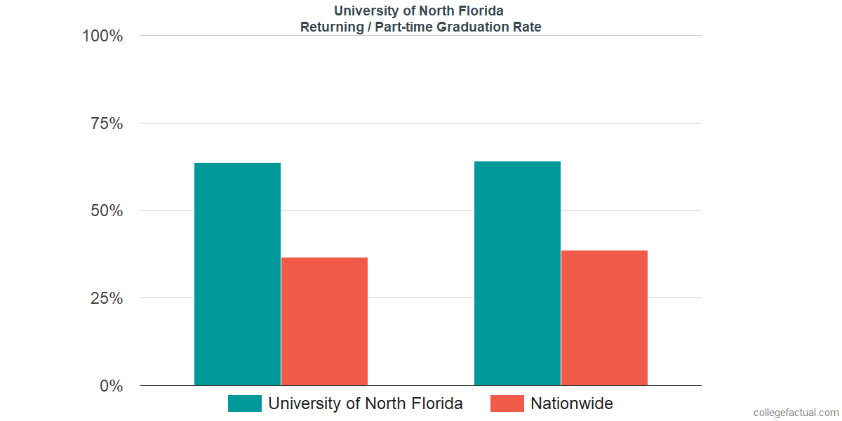 Graduation rates for returning / part-time students at University of North Florida