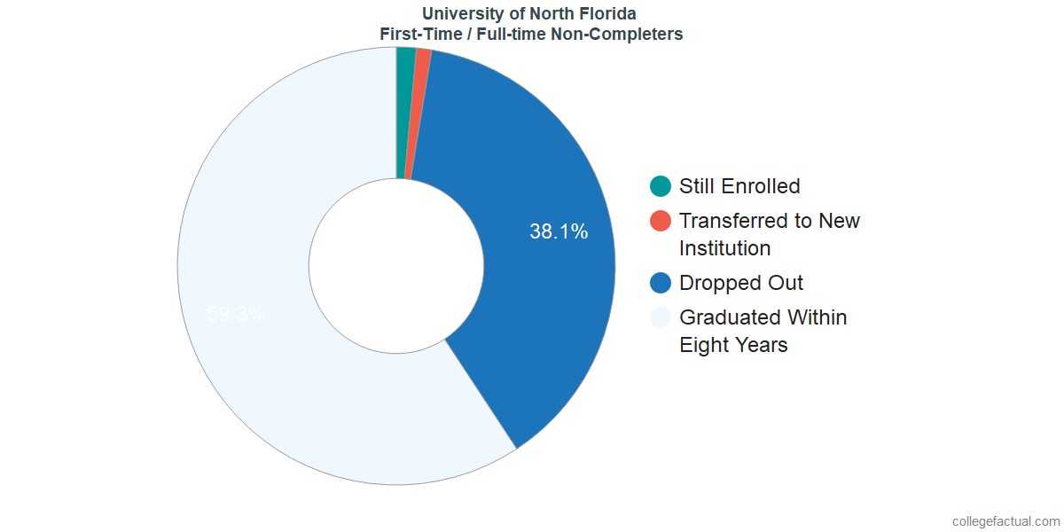 Non-completion rates for first-time / full-time students at University of North Florida