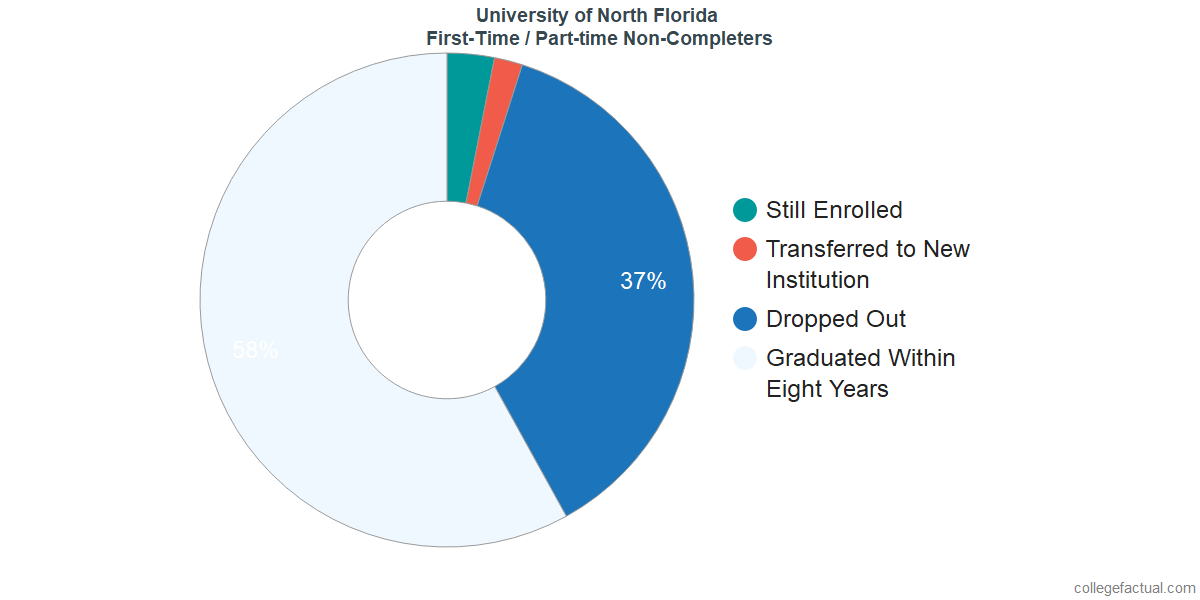 Non-completion rates for first-time / part-time students at University of North Florida