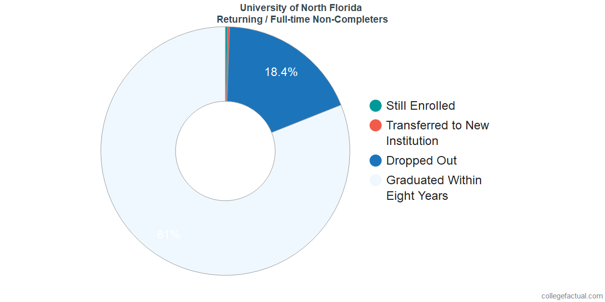 Non-completion rates for returning / full-time students at University of North Florida