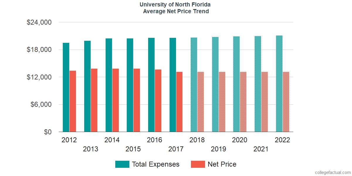 Average Net Price at University of North Florida