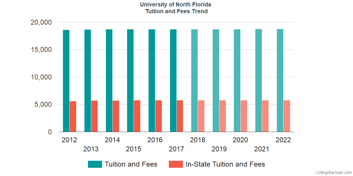 Tuition and Fees Trends at University of North Florida