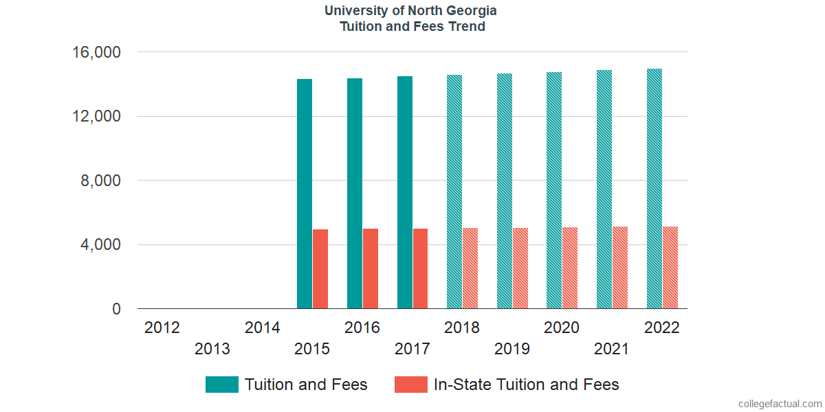 Tuition and Fees Trends at University of North Georgia