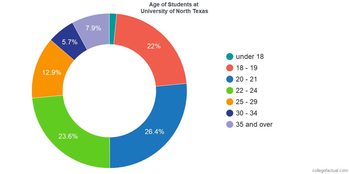 Age of Undergraduates at University of North Texas