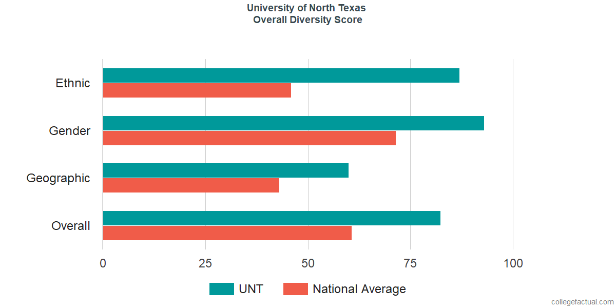 Overall Diversity at University of North Texas