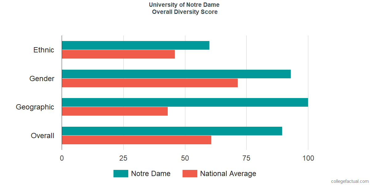 Overall Diversity at University of Notre Dame
