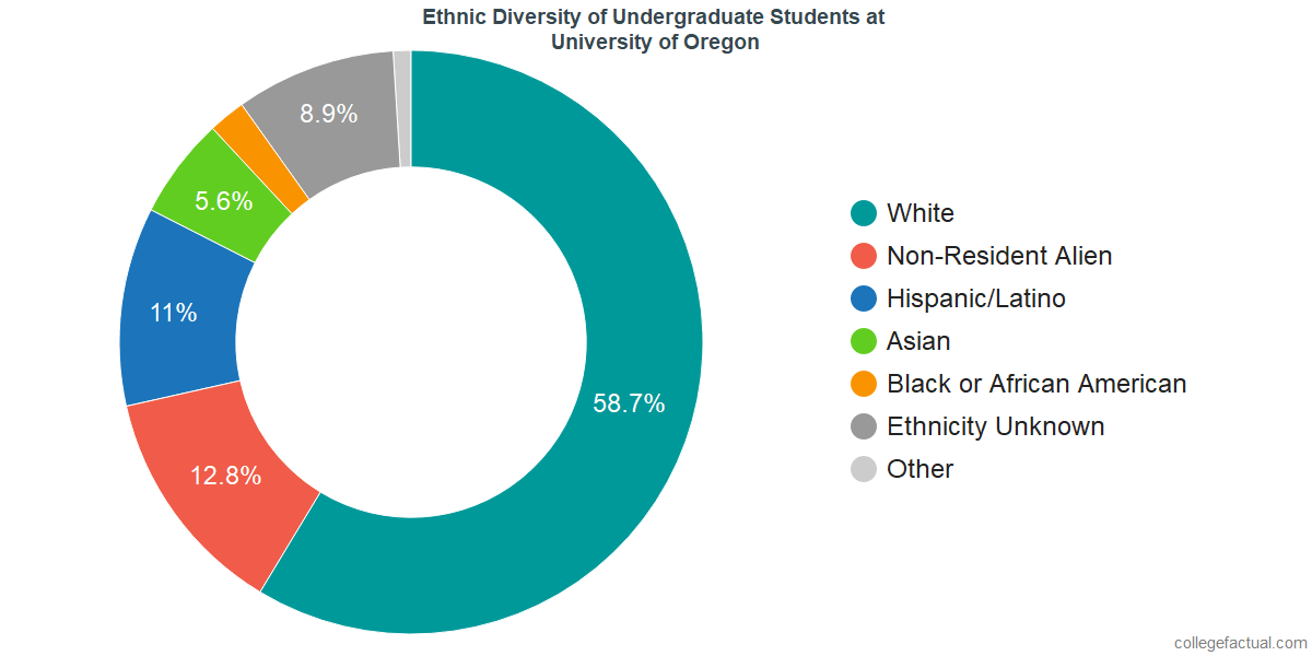 Ethnic Diversity of Undergraduates at University of Oregon