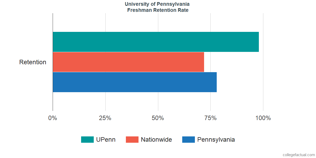 University Of Pennsylvania Graduation Rate Retention Rate