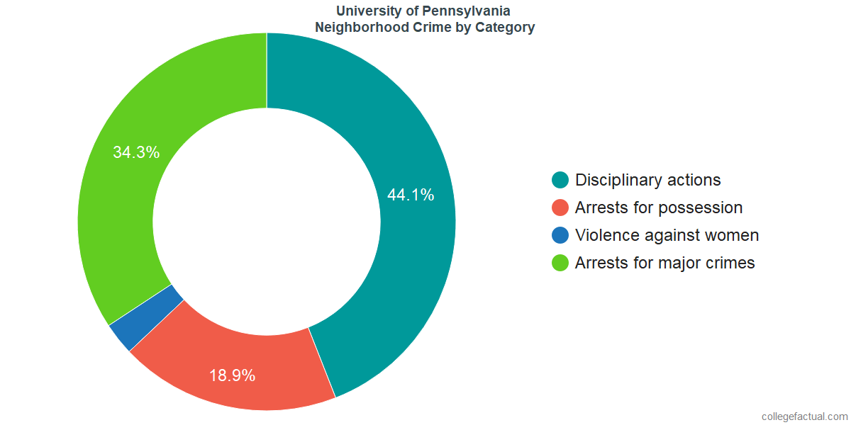 Philadelphia Neighborhood Crime and Safety Incidents at University of Pennsylvania by Category