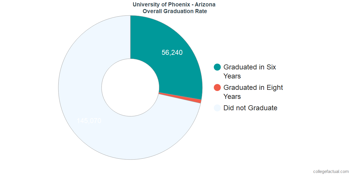 University Of Phoenix Arizona Graduation Rate Retention Rate