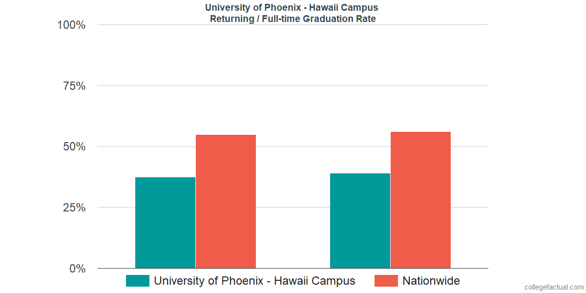 Graduation rates for returning / full-time students at University of Phoenix - Hawaii