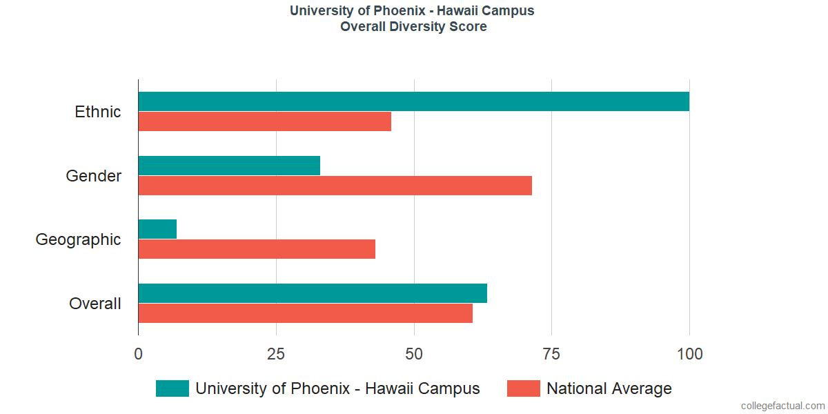 Overall Diversity at University of Phoenix - Hawaii