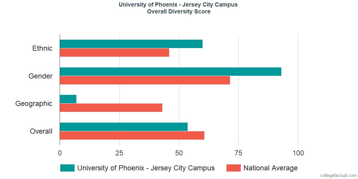 Overall Diversity at University of Phoenix - New Jersey