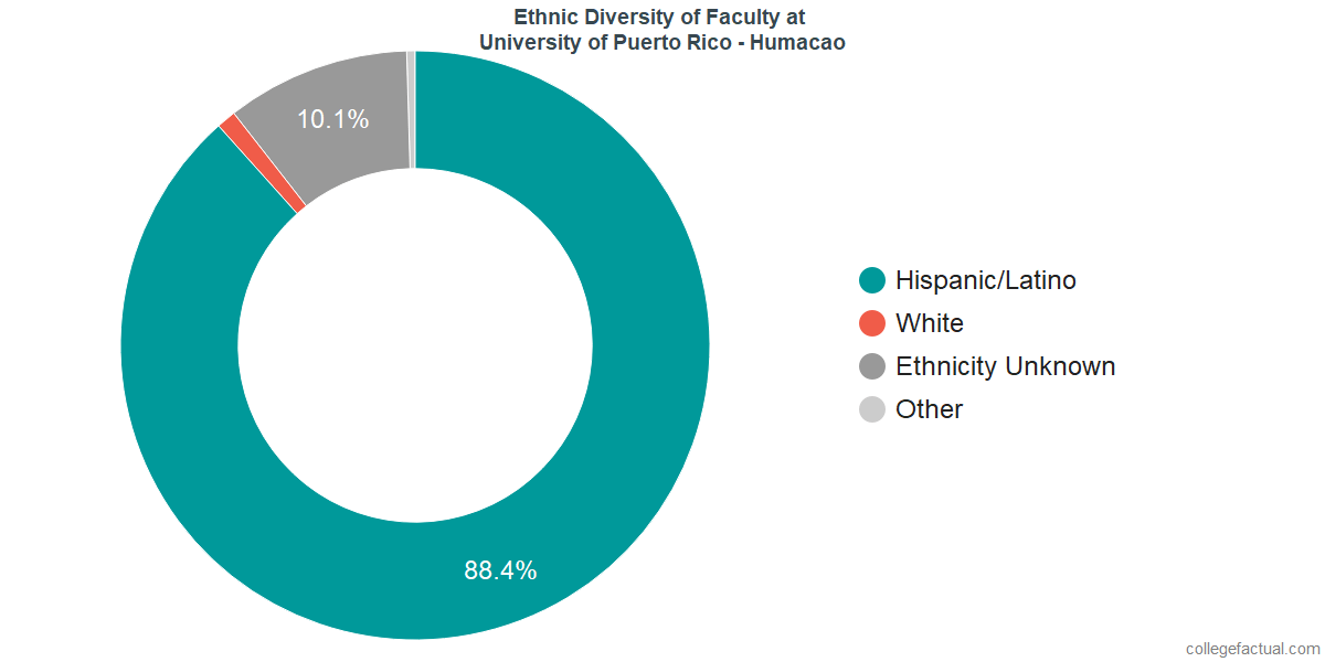 Ethnic Diversity of Faculty at University of Puerto Rico - Humacao