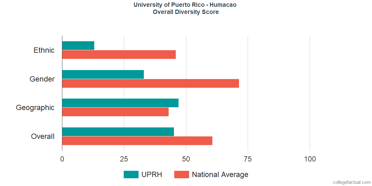 Overall Diversity at University of Puerto Rico - Humacao