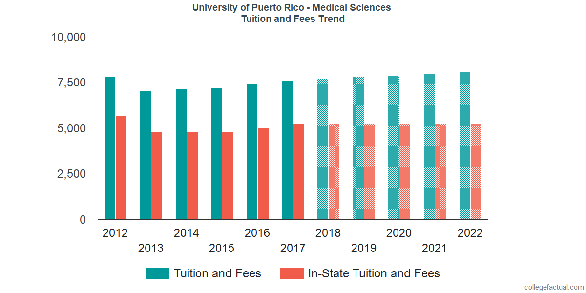 University Of Puerto Rico Medical Sciences Tuition And Fees