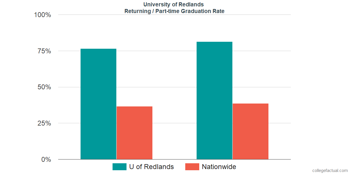 Graduation rates for returning / part-time students at University of Redlands