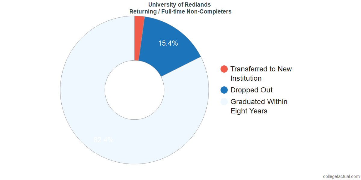 Non-completion rates for returning / full-time students at University of Redlands