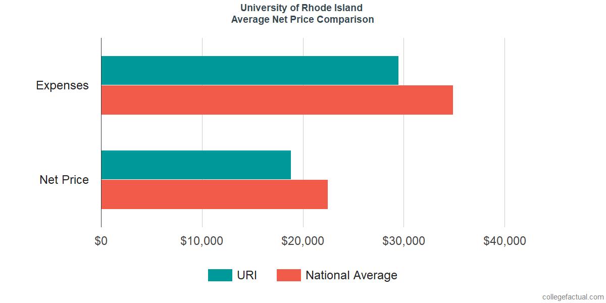Net Price Comparisons at University of Rhode Island